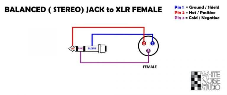 Balanced Stereo Jack to XLR Female schematic